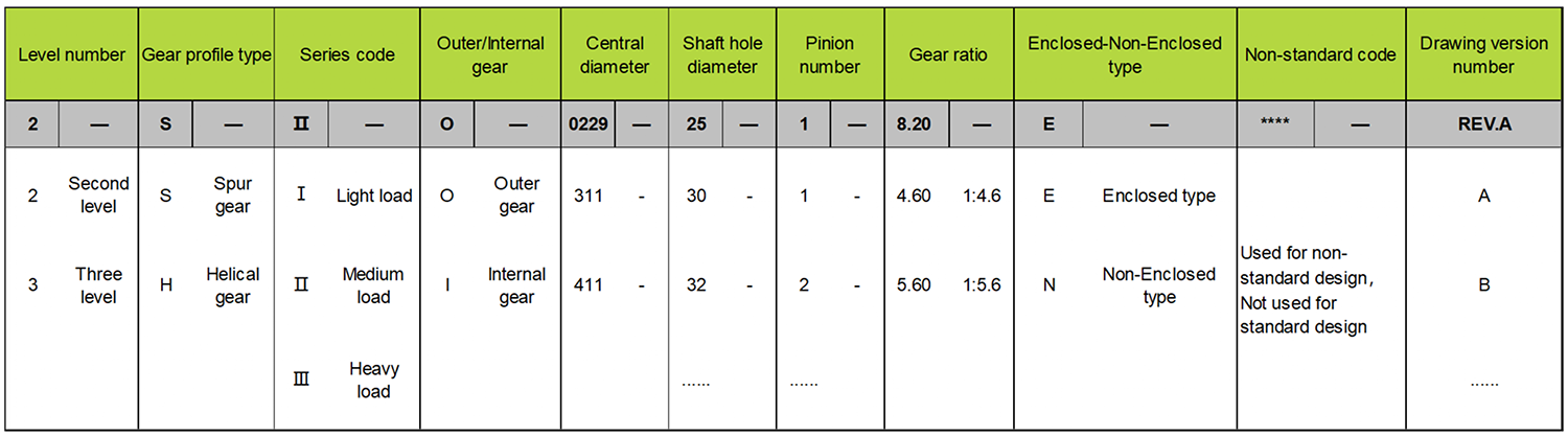 slew drive parameter table